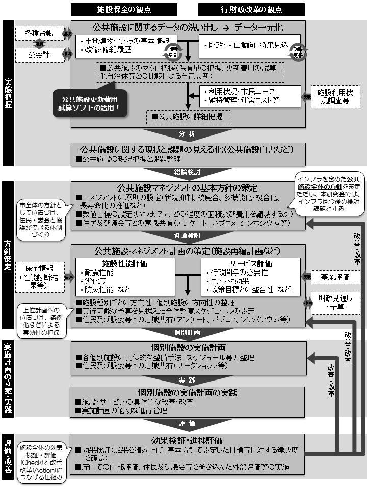 図表 公共施設マネジメントの取り組みの流れ